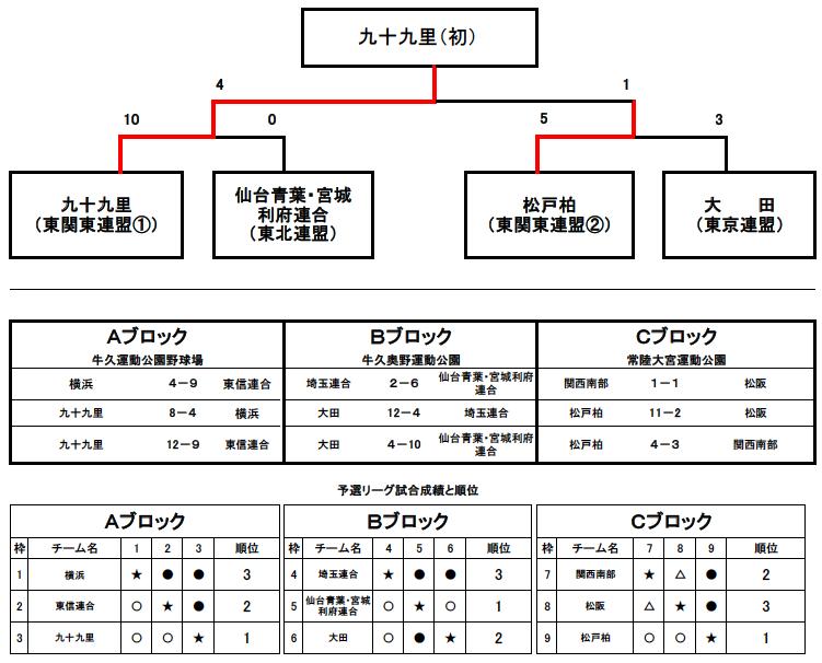 第9回IM全日本トーナメント表